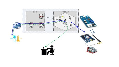 Internet of Things  (IoT)  y LTE-M