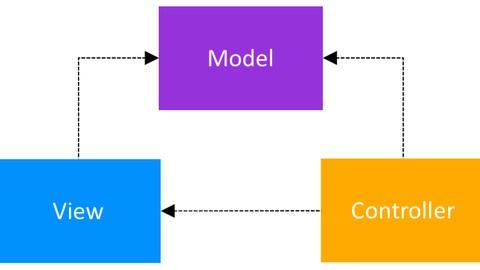 Curso de ASP NET MVC em 3 Camadas