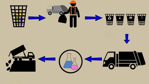 Learn the Basics of Waste Management: Manage & Reduce Waste