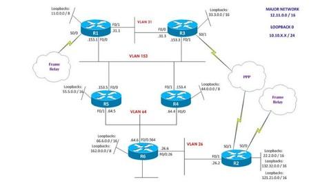 AHA-VTS: Cisco CCNA Lab F.L.I.C.