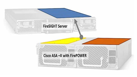 ABC of Firepower Threat Defense  : Basic Lab Guide