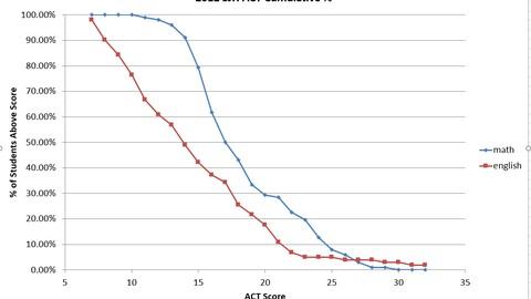 Statistics graphs using Excel