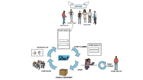 Scrum for beginners + Scrum Master Certification Preparation