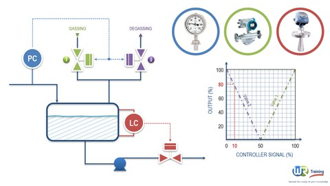 Introduction to process control and instrumentation