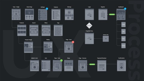 UX Design Process from User Research to Usability Testing