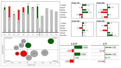 Video-Kurs: Dashboards mit Excel