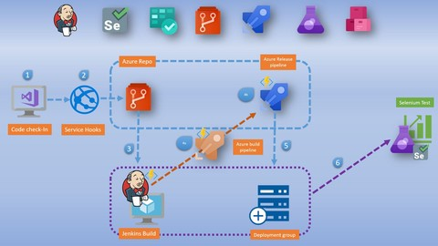 Continuous Integration & Delivery with Azure DevOps Service