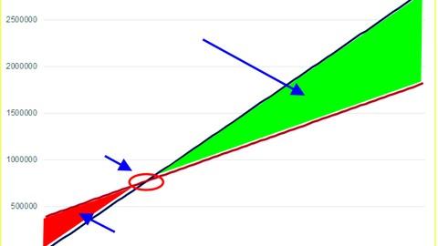 Cómo calcular el Punto de Equilibrio para tu negocio