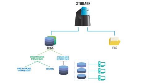 Veri Depolama Teknolojileri ve EMC VNX STORAGE Eğitimi - 2