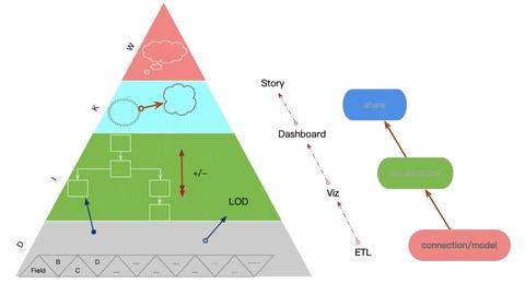 数据可视化分析:Tableau原理与实践