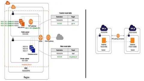 AWS VPC and VPC Peering Demo