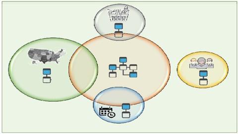 Análisis de conjuntos (Set Analysis) en QlikSense en español