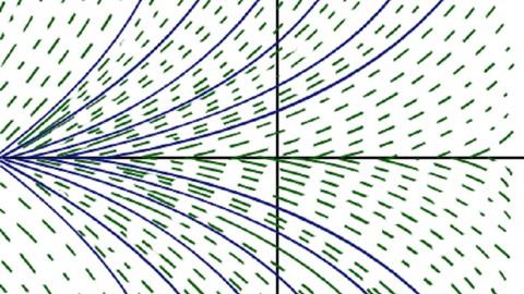 المعادلات التفاضلية الخطية
