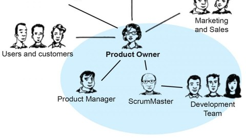 Professional Scrum Product Owner PSPO I Practice Tests, 2019