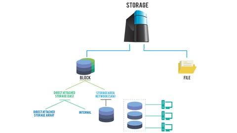 Veri Depolama Teknolojileri ve EMC VNX STORAGE Eğitimi - 1