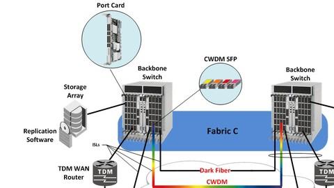 Veri Depolama Ağları ve Brocade SAN Switch Eğitimi - 2