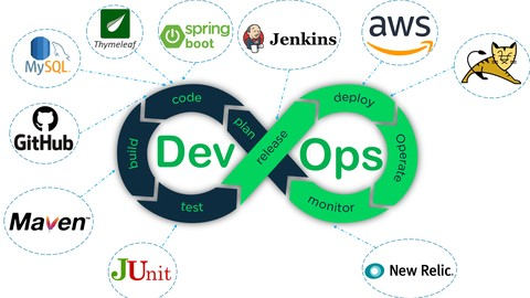 DevOps: Development to deployment and more with Hands On