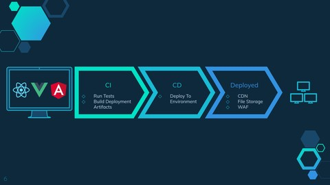 CI/CD Pipelines for Static Front End Web Applications