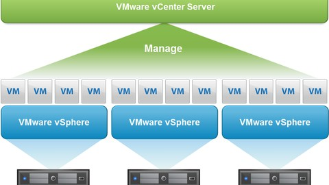 VMware vCenter Server and ESXi Host in your home Machine
