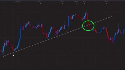Learn Forex Breakout Trades that happen Over & Over again!