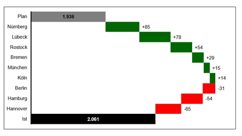 Wasserfall-Diagramm mit Excel