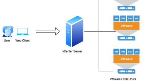 vmwave vCente Server Appliance 7 ,ESXi 7 in your home Laptop