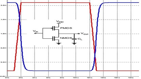 CMOS Digital VLSI Design Lab