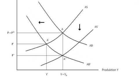 Makroökonomie 1