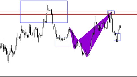 Professional Forex Technical Analysis for Beginners