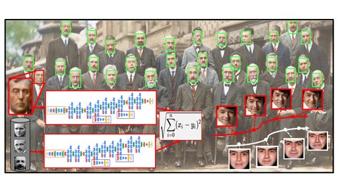 Deep Learning for Face Detection, Recognition & Aging