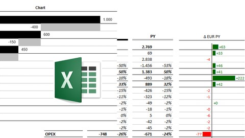 Finanzcontrolling mit Excel