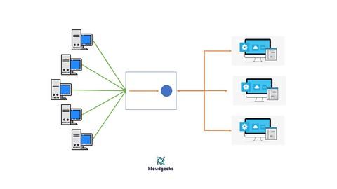 Linux Web Server/Web Application Load Balancing using Nginx