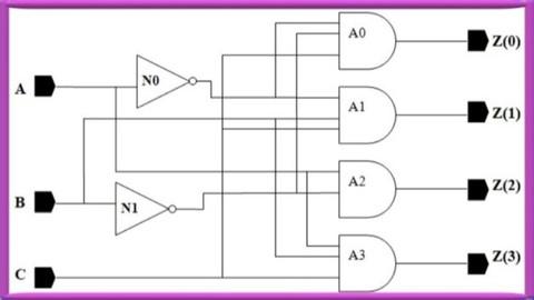 System Design using Verilog