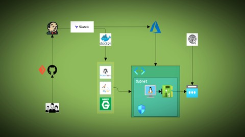 DevOps Deployment using Terraform, Azure, Jenkins