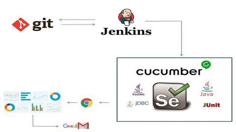 Automation Framework-Selenium,Java,Cucumber,TestNg & Jenkins