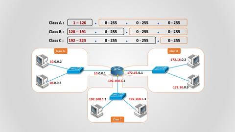 IPv4 addressing - عنونة الشبكات