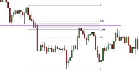 Trading con Fibonacci y Estructura de Mercado