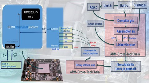 Master C/Embedded C for embedded system learn-in-depth .com