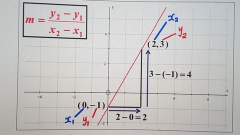 New Complete Algebra Course