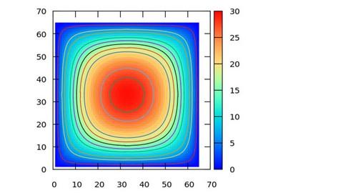 Basic Multigrid Solvers