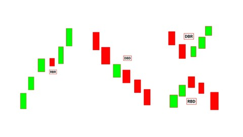 DEMAND AND SUPPLY TRADING COURSE IN HINDI