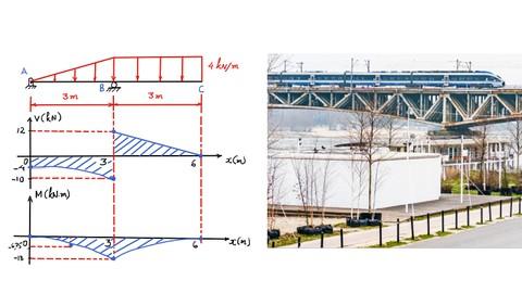 Domine os Diagramas de Força Cortante e de Momento Fletor