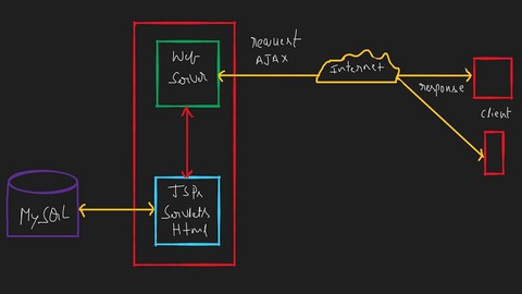 Building Web Applications using Java EE