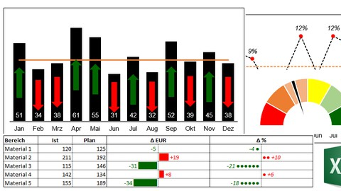Produktionscontrolling mit Excel