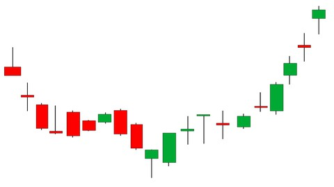 Candlestick Charting Trading & Investing Technical Analysis