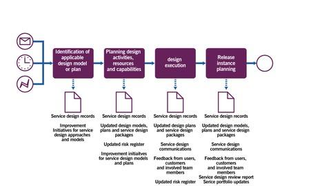 ITIL Awareness for beginners