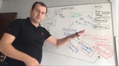 ITIL4 Foundation (Türkçe)