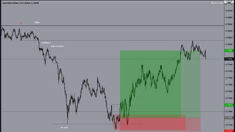 Institutional Forex Trading Course (Smart Money Trading)