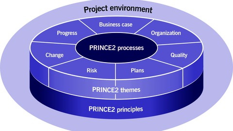 PRINCE2®Foundation Certification Exam Simulator