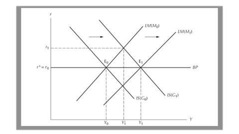 Macroeconomia Aberta: Modelo IS-LM-BP (Mundell-Fleming)